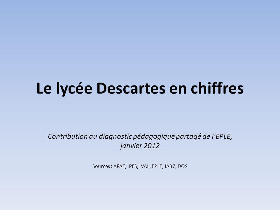 Le lycée Descartes en chiffres Contribution au diagnostic pédagogique partagé de lEPLE, janvier 2012 Sources : APAE, IPES, IVAL, EPLE, IA37, DOS