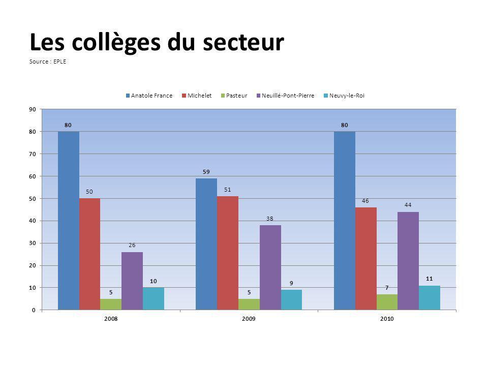 Les collèges du secteur Source : EPLE