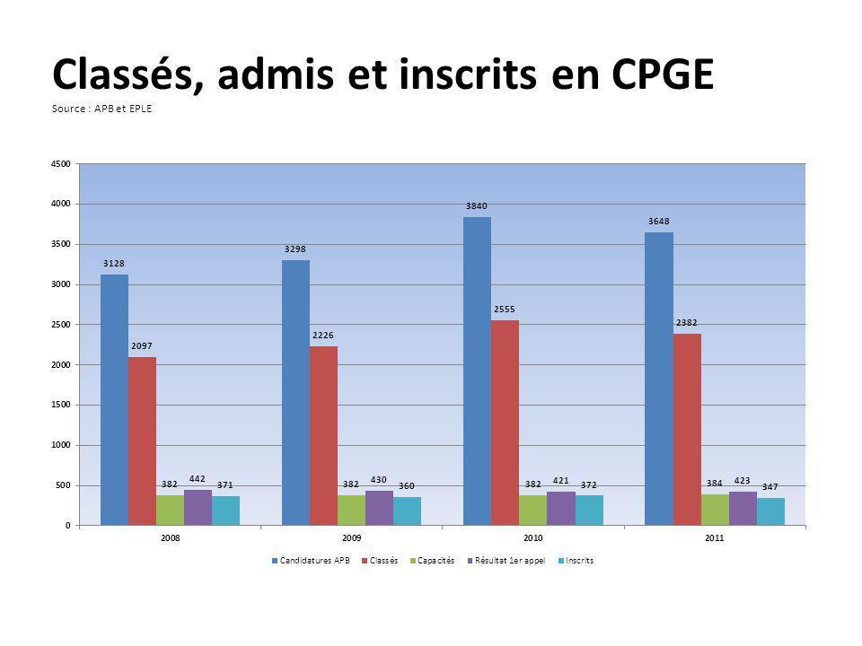 Classés, admis et inscrits en CPGE Source : APB et EPLE