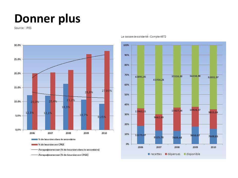 Donner plus Source : IPES La caisse de solidarité - Compte 4672