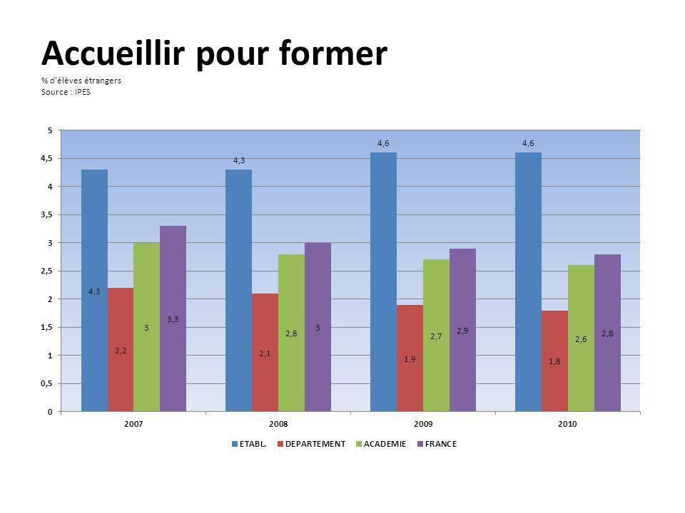 Accueillir pour former % délèves étrangers Source : IPES