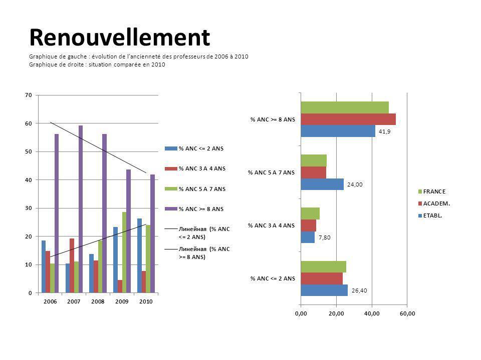 Renouvellement Graphique de gauche : évolution de lancienneté des professeurs de 2006 à 2010 Graphique de droite : situation comparée en 2010