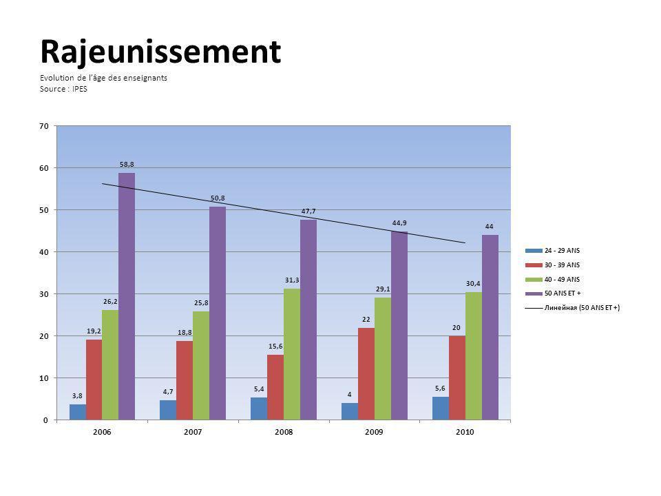 Rajeunissement Evolution de lâge des enseignants Source : IPES