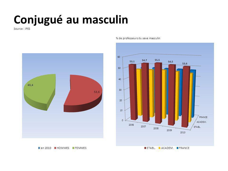 Conjugué au masculin Source : IPES % de professeurs du sexe masculin