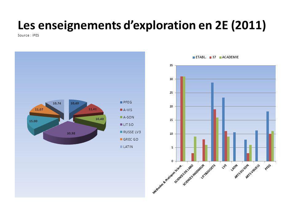 Les enseignements dexploration en 2E (2011) Source : IPES