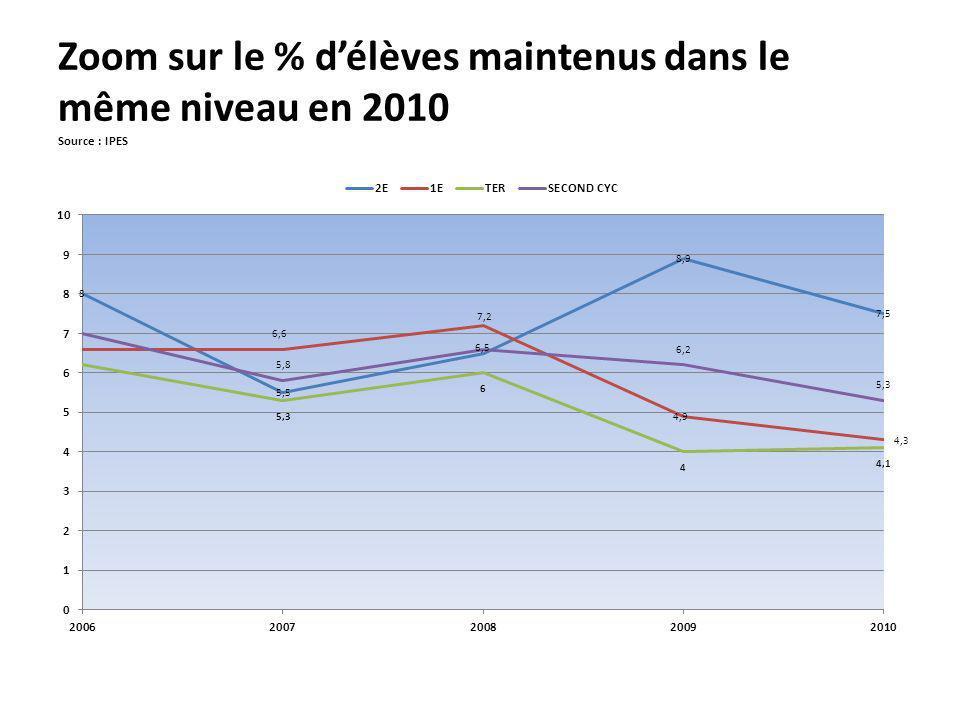 Zoom sur le % délèves maintenus dans le même niveau en 2010 Source : IPES