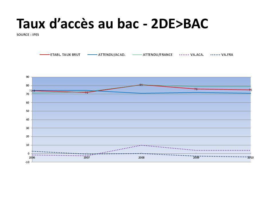 Taux daccès au bac - 2DE>BAC SOURCE : IPES