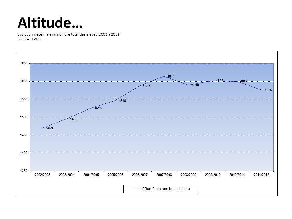Ages à lentrée en CPGE (2010) SOURCE : EPLE
