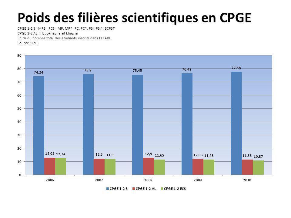 Poids des filières scientifiques en CPGE CPGE 1-2 S : MPSI, PCSI, MP, MP*, PC, PC*, PSI, PSI*, BCPST CPGE 1-2 AL : Hypokhâgne et khâgne En % du nombre total des étudiants inscrits dans lETABL.