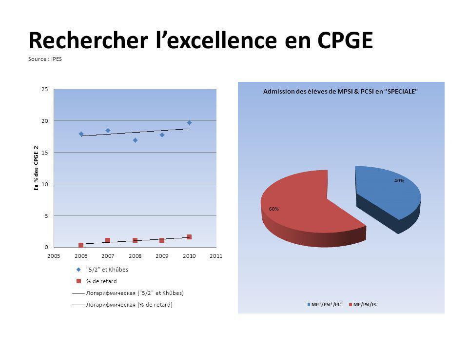 Rechercher lexcellence en CPGE Source : IPES
