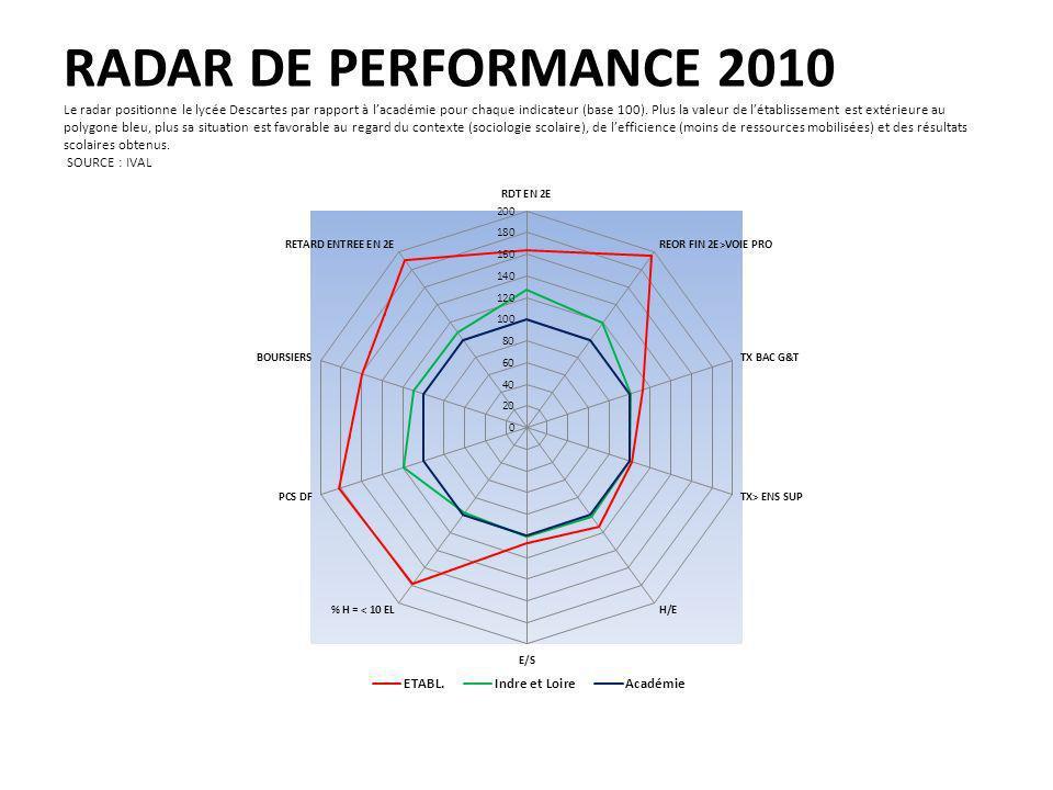 RADAR DE PERFORMANCE 2010 Le radar positionne le lycée Descartes par rapport à lacadémie pour chaque indicateur (base 100).