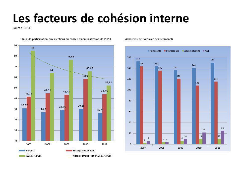 Les facteurs de cohésion interne Source : EPLE Taux de participation aux élections au conseil d administration de l EPLE Adhérents de l Amicale des Personnels