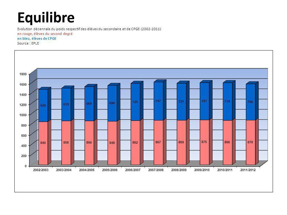 Equilibre Evolution décennale du poids respectif des élèves du secondaire et de CPGE (2002-2011) en rouge, élèves du second degré en bleu, élèves de CPGE Source : EPLE