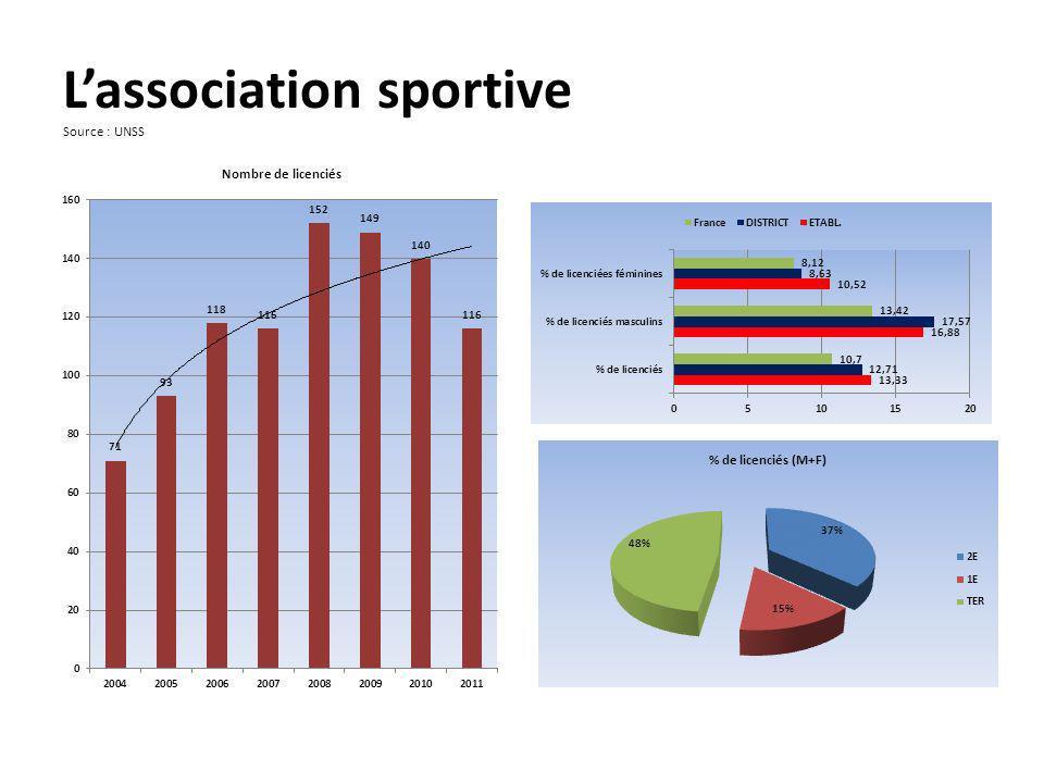 Lassociation sportive Source : UNSS