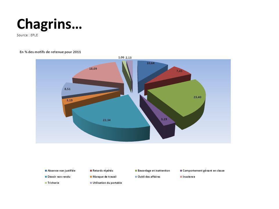 Chagrins… Source : EPLE En % des motifs de retenue pour 2011