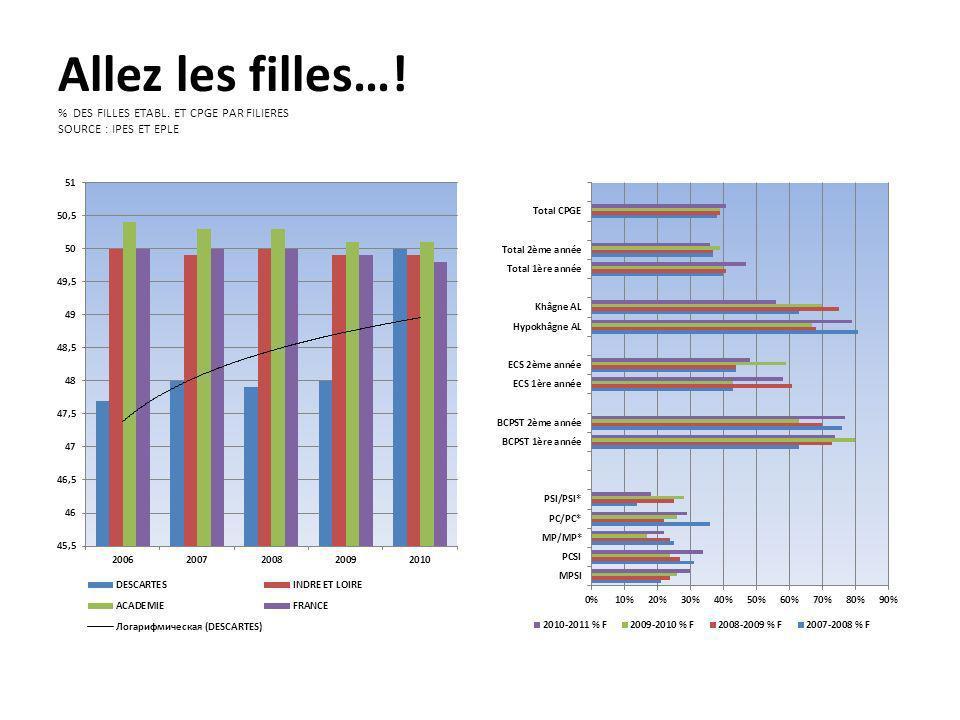 Agents des lycées et TOSS Source : Intendance de lEPLE Agents des lycées TOSS - Filière des laboratoires
