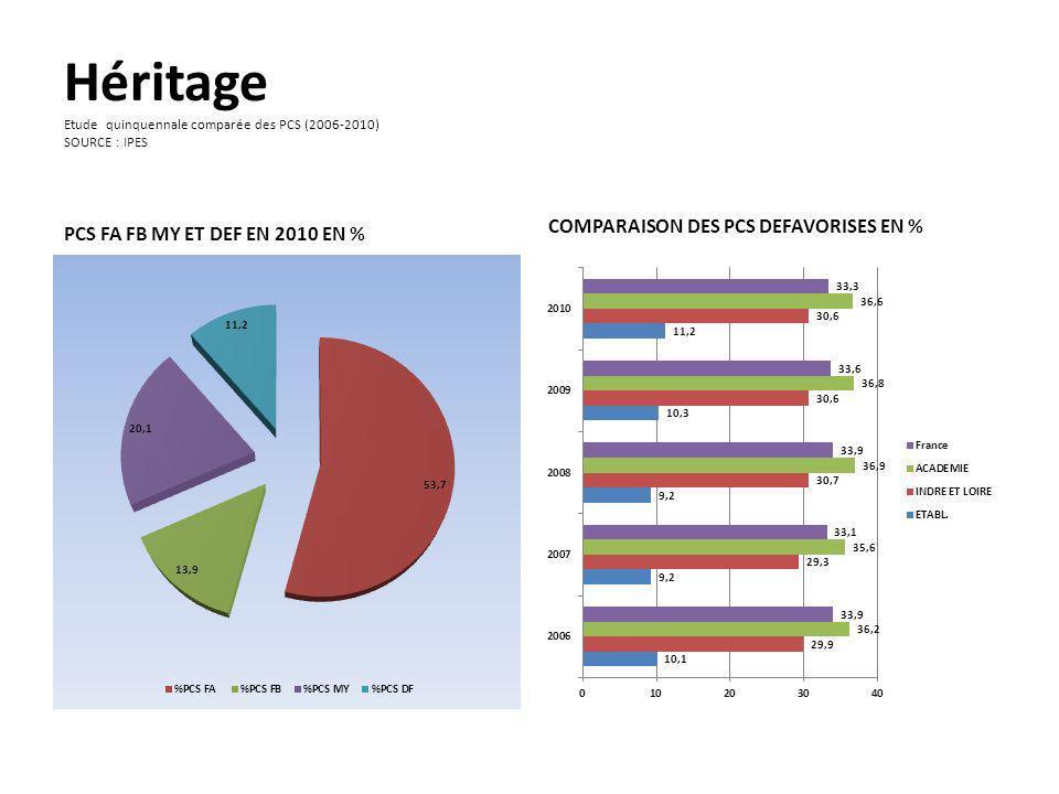 Héritage Etude quinquennale comparée des PCS (2006-2010) SOURCE : IPES PCS FA FB MY ET DEF EN 2010 EN % COMPARAISON DES PCS DEFAVORISES EN %