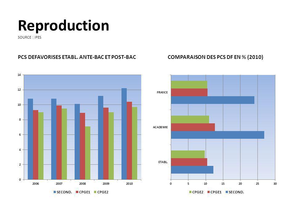 Reproduction SOURCE : IPES PCS DEFAVORISES ETABL.