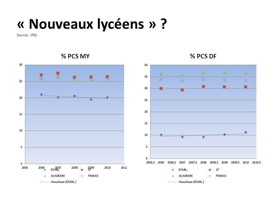 La performance éducative Les enseignements dexploration en Seconde (2010) Redoubler la Seconde .