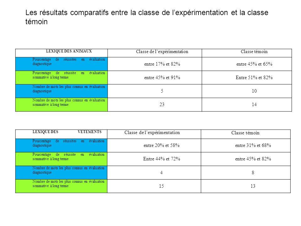 Les résultats comparatifs entre la classe de lexpérimentation et la classe témoin LEXIQUE DES ANIMAUX Classe de lexpérimentationClasse témoin Pourcent