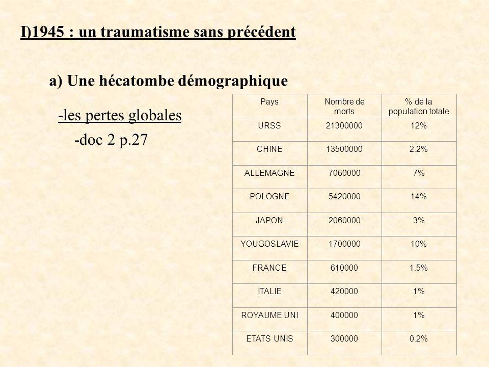 I)1945 : un traumatisme sans précédent a) Une hécatombe démographique -doc 2 p.27 -les pertes globales PaysNombre de morts % de la population totale U