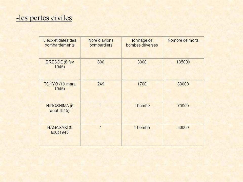 -les pertes civiles Lieux et dates des bombardements Nbre davions bombardiers Tonnage de bombes déversés Nombre de morts DRESDE (8 fev 1945) 800300013