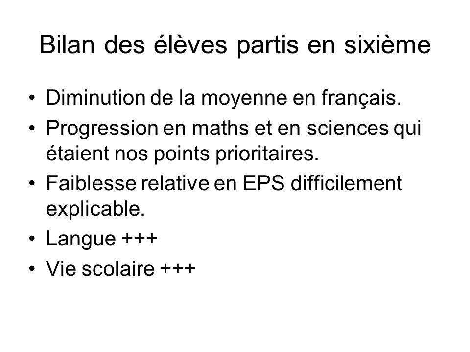 Bilan des élèves partis en sixième Diminution de la moyenne en français.