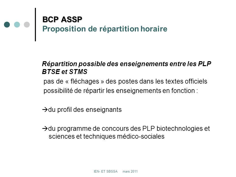BCP ASSP BCP ASSP Proposition de répartition horaire Répartition possible des enseignements entre les PLP BTSE et STMS pas de « fléchages » des postes