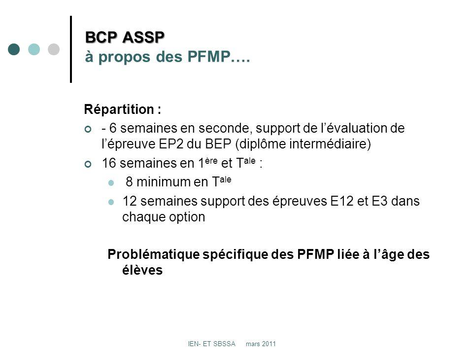 BCP ASSP BCP ASSP à propos des PFMP…. Répartition : - 6 semaines en seconde, support de lévaluation de lépreuve EP2 du BEP (diplôme intermédiaire) 16