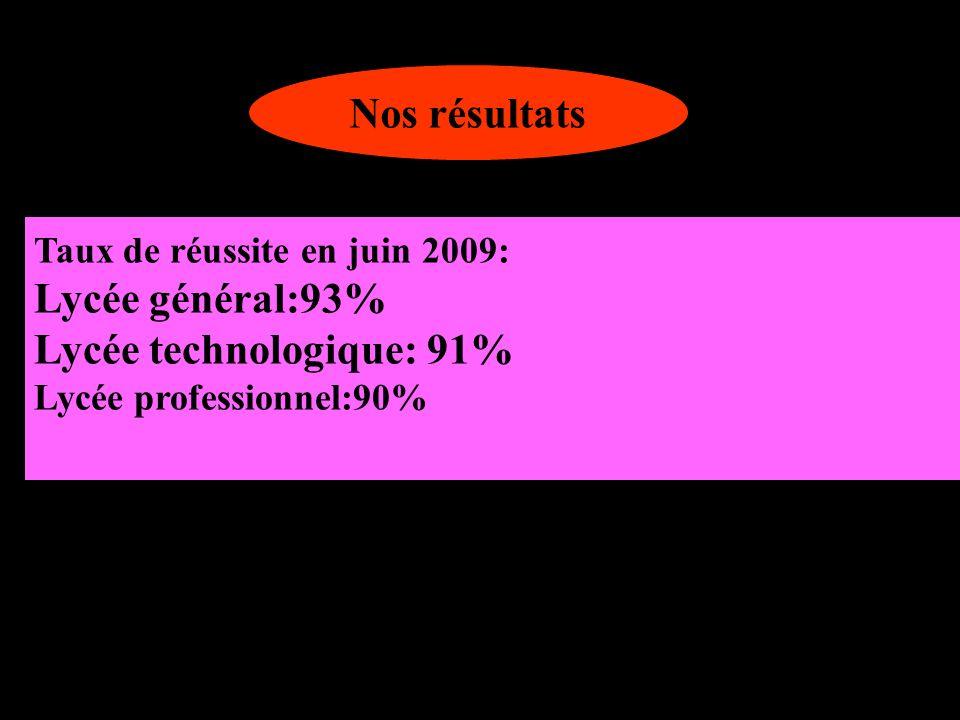 Nos résultats Taux de réussite en juin 2009: Lycée général:93% Lycée technologique: 91% Lycée professionnel:90%