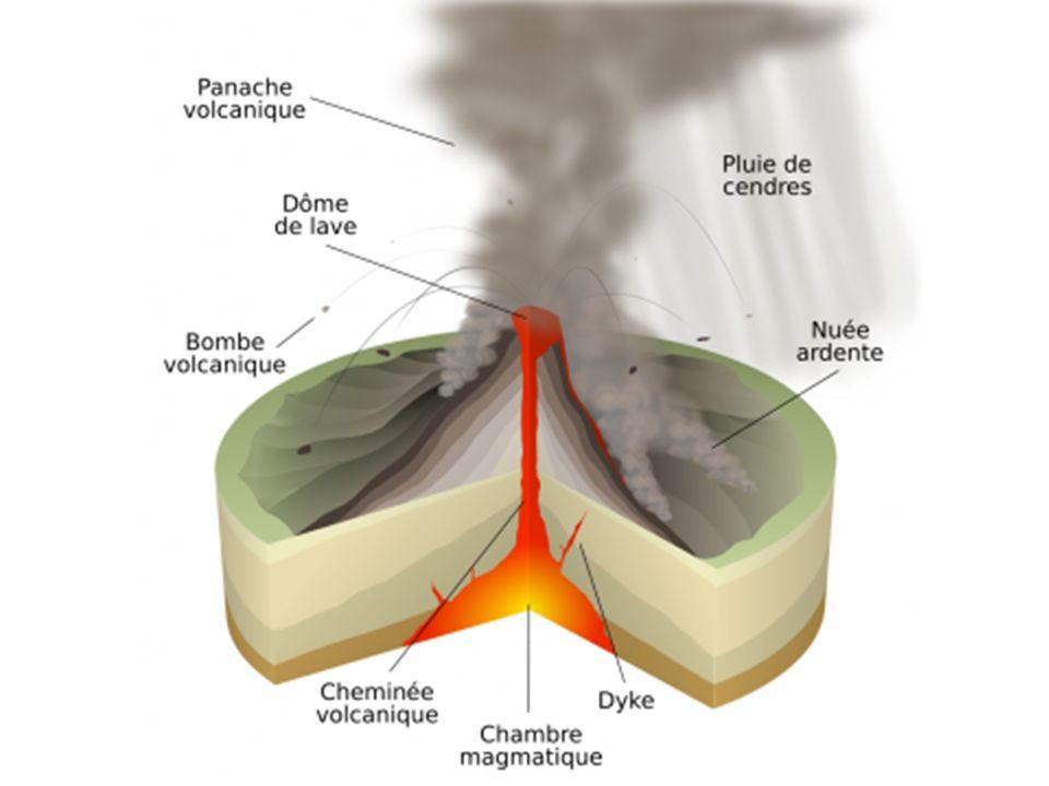II) Les cônes Un cône volcanique, également appelé cône de cendres ou encore cône de scories en fonction des matériaux qui le composent, possède une structure dorigine volcanique en forme de montagne ou de colline, formée par l empilement de morceaux de roches solides expulsés (téphras) au cours d une seule éruption (volcan monogénique) ou de plusieurs éruptions (stratovolcan).