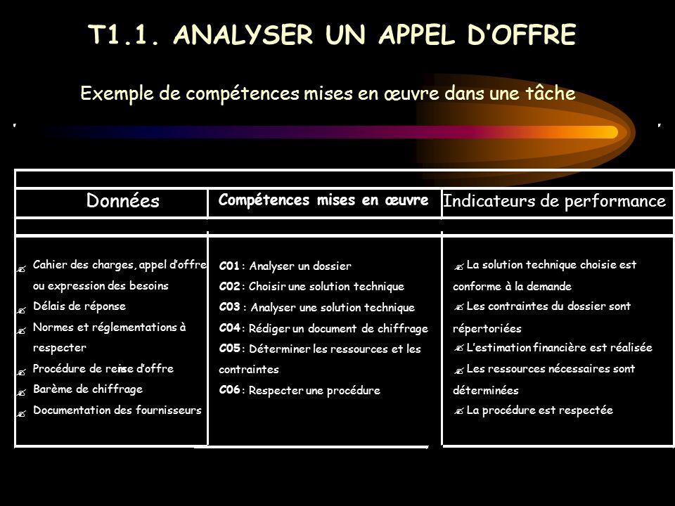 Exemple de compétences mises en œuvre dans une tâche T1.1. ANALYSER UN APPEL DOFFRE