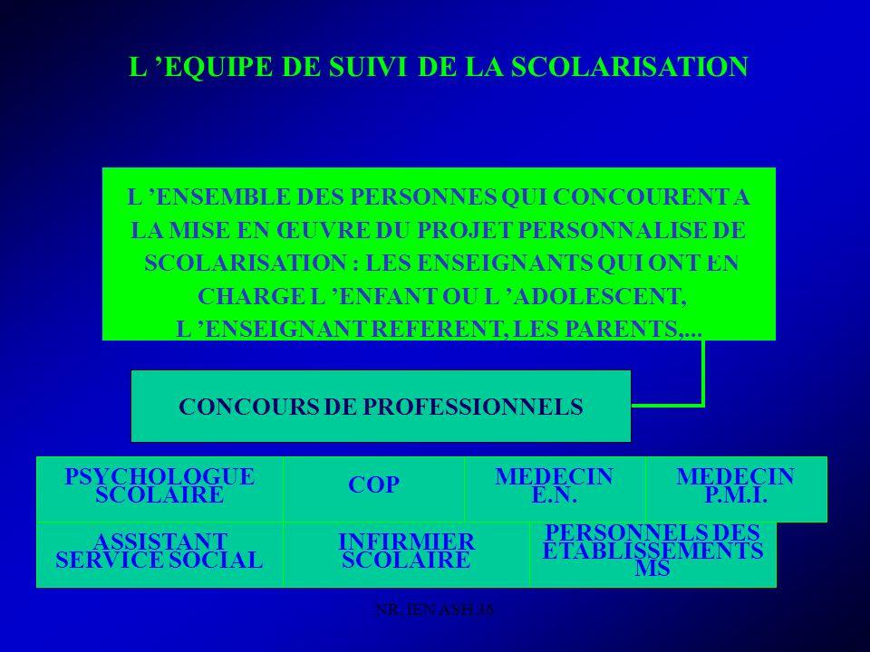 NR, IEN ASH 36 L EQUIPE DE SUIVI DE LA SCOLARISATION L ENSEMBLE DES PERSONNES QUI CONCOURENT A LA MISE EN ŒUVRE DU PROJET PERSONNALISE DE SCOLARISATION : LES ENSEIGNANTS QUI ONT EN CHARGE L ENFANT OU L ADOLESCENT, L ENSEIGNANT REFERENT, LES PARENTS,...