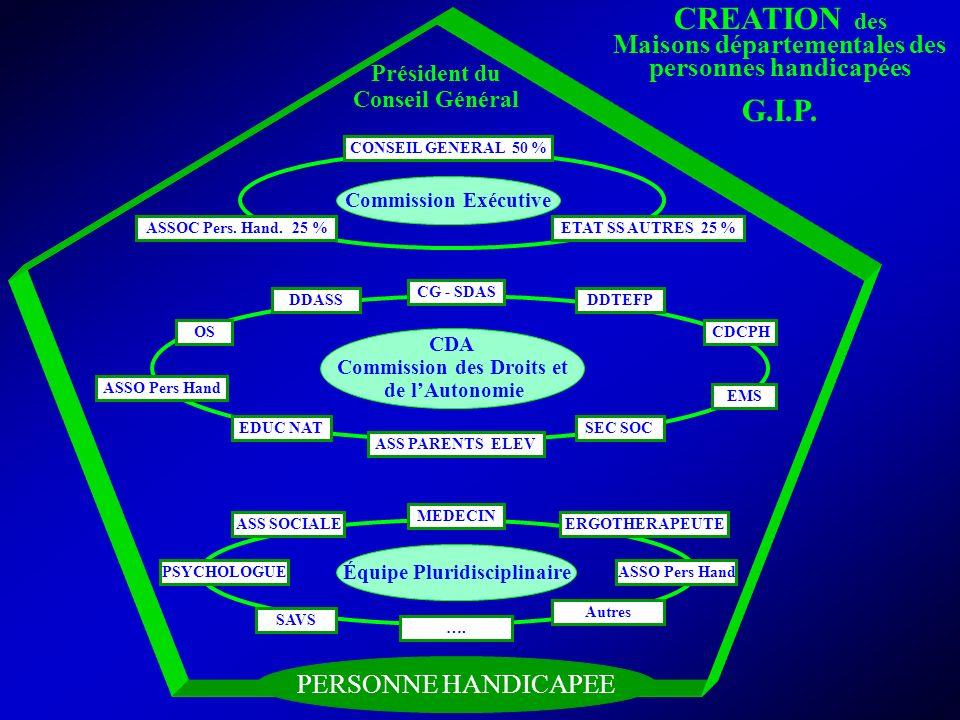NR, IEN ASH 36 Commission Exécutive Équipe Pluridisciplinaire CDA Commission des Droits et de lAutonomie Président du Conseil Général CONSEIL GENERAL 50 % ASSOC Pers.