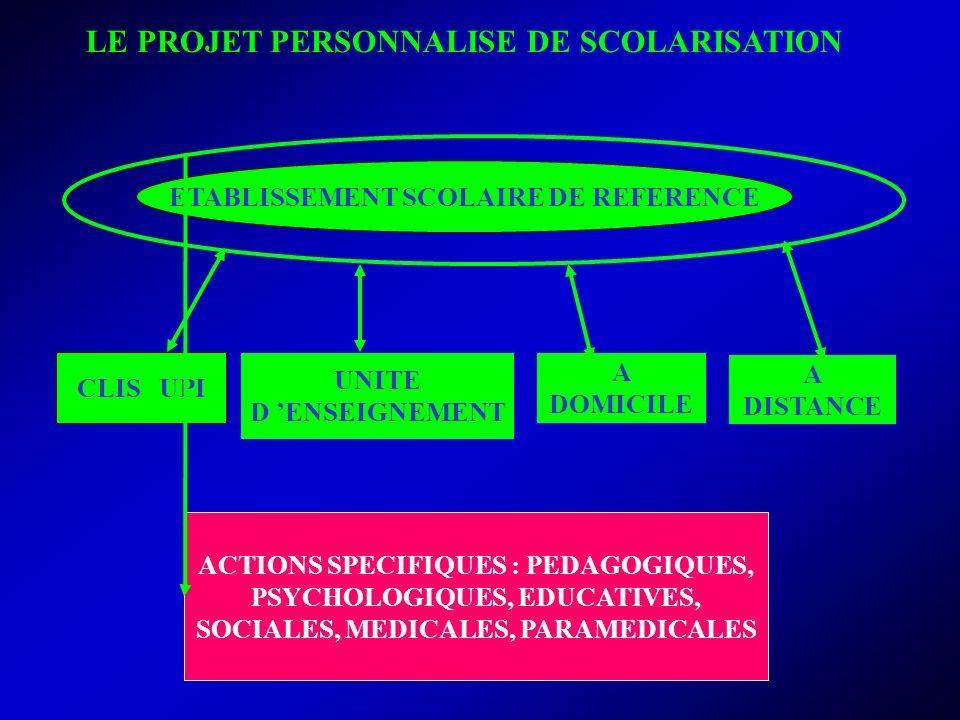 NR, IEN ASH 36 ACTIONS SPECIFIQUES : PEDAGOGIQUES, PSYCHOLOGIQUES, EDUCATIVES, SOCIALES, MEDICALES, PARAMEDICALES CLIS UPI A DOMICILE LE PROJET PERSONNALISE DE SCOLARISATION ETABLISSEMENT SCOLAIRE DE REFERENCE UNITE D ENSEIGNEMENT A DISTANCE