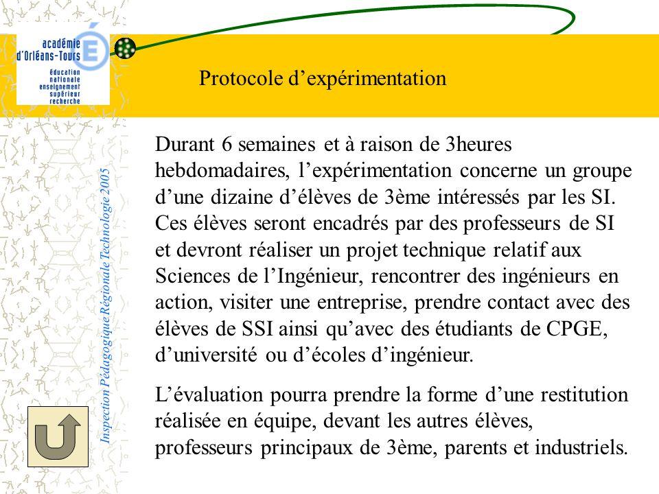 Protocole dexpérimentation Durant 6 semaines et à raison de 3heures hebdomadaires, lexpérimentation concerne un groupe dune dizaine délèves de 3ème in