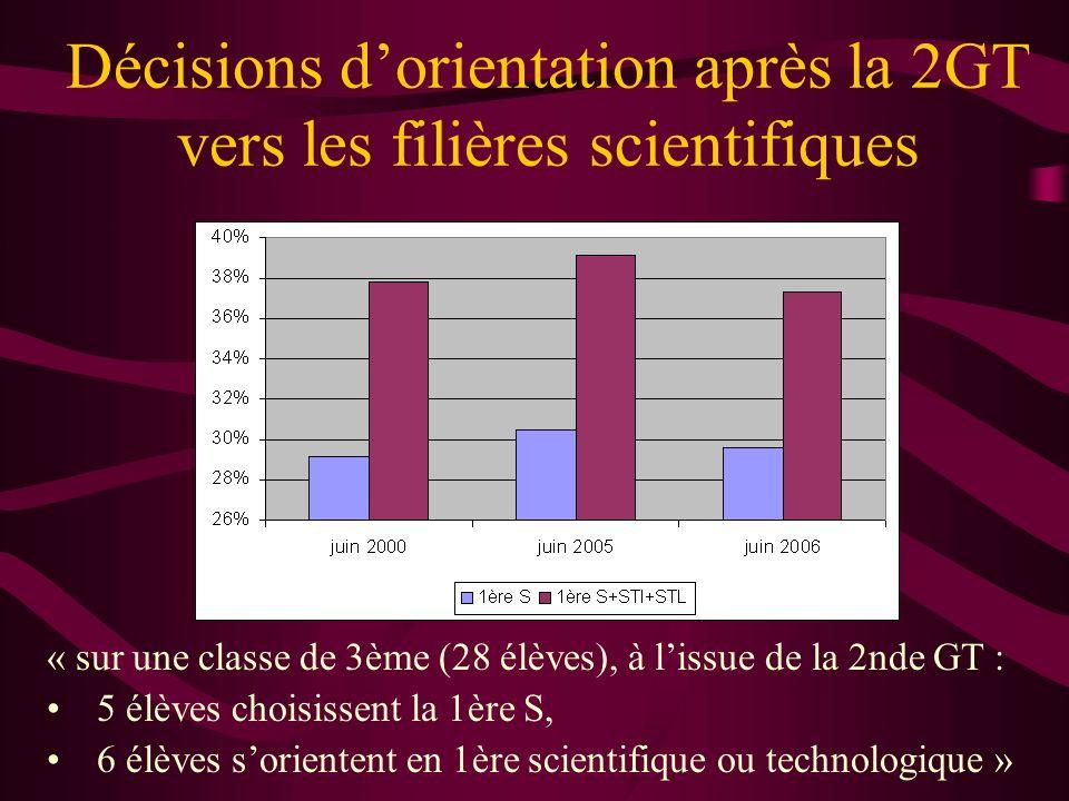 Décisions dorientation après la 2GT vers les filières scientifiques « sur une classe de 3ème (28 élèves), à lissue de la 2nde GT : 5 élèves choisissen