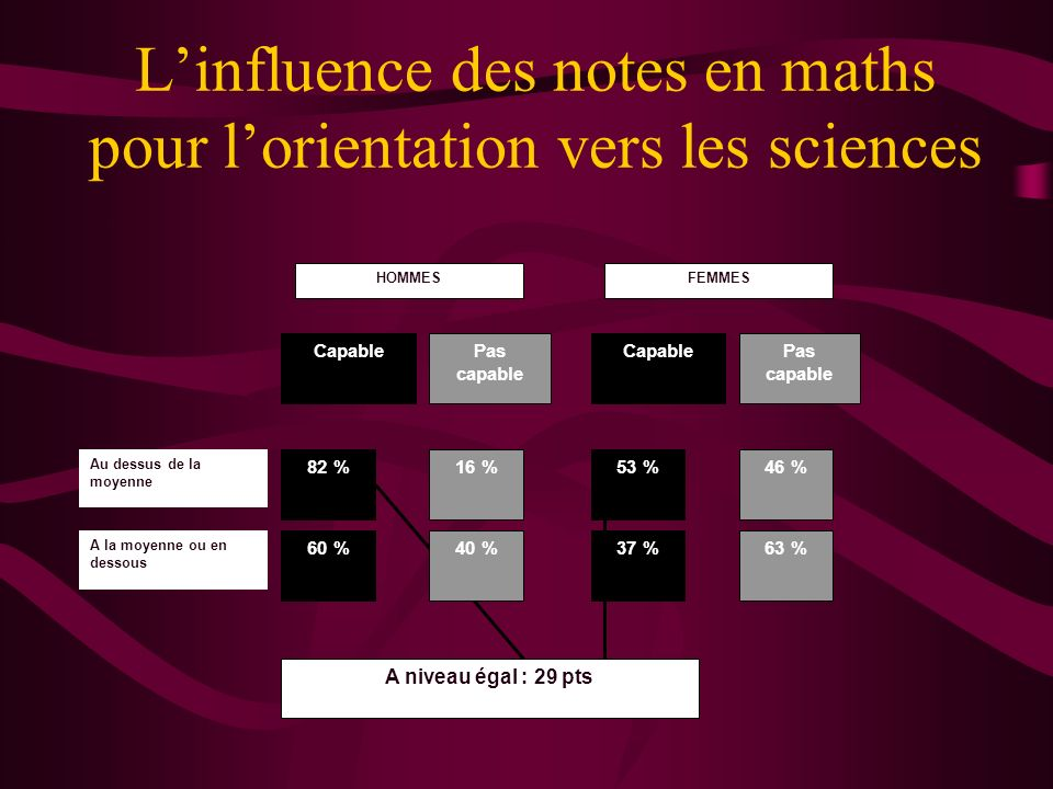 Linfluence des notes en maths pour lorientation vers les sciences HOMMES CapablePas capable FEMMES CapablePas capable 82 %16 % 60 %40 % 53 %46 % 37 %6