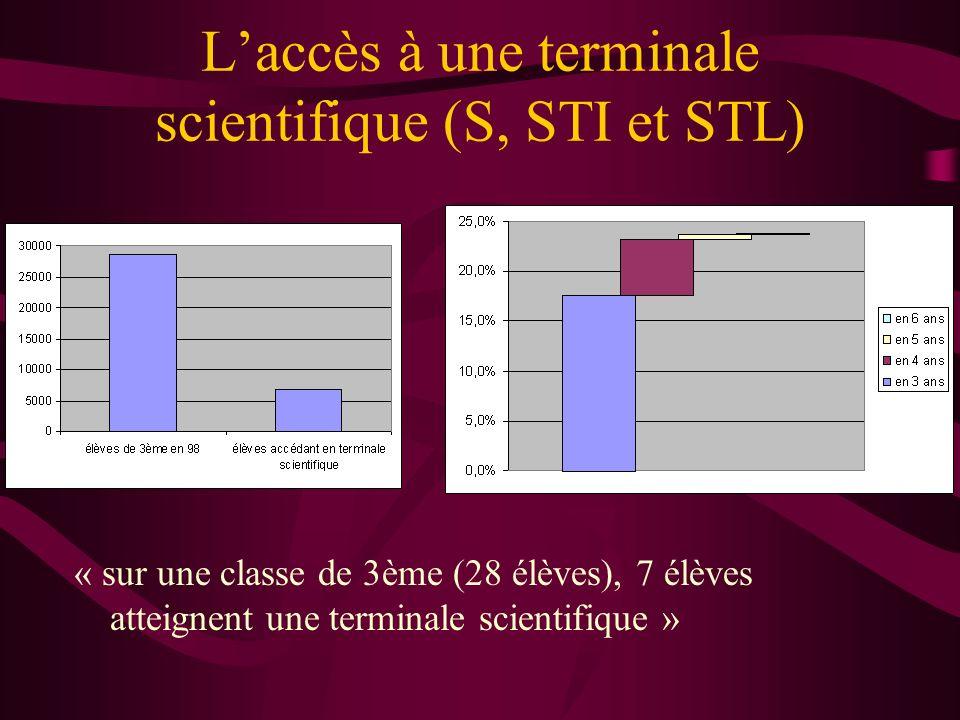 Laccès à une terminale scientifique (S, STI et STL) « Sur une classe de 3ème (28 élèves), 4 garçons et 3 filles atteignent une terminale scientifique »