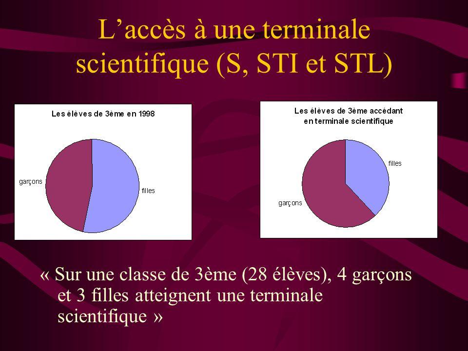 Laccès à une terminale scientifique (S, STI et STL) « Sur une classe de 3ème (28 élèves), 4 garçons et 3 filles atteignent une terminale scientifique
