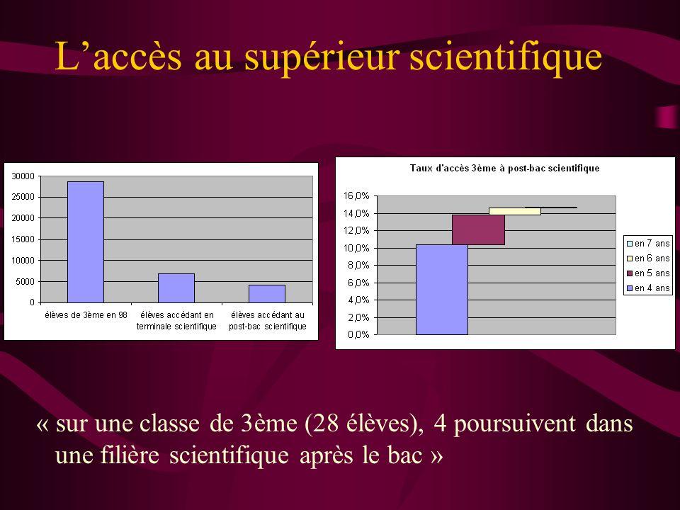 Laccès au supérieur scientifique « sur une classe de 3ème (28 élèves), 4 poursuivent dans une filière scientifique après le bac »