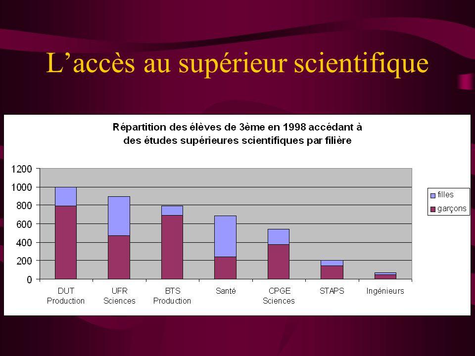 Dans le supérieur … 2002/2003 2003/2004 2004/2005 Santé 540 élèves (100%) Autres 70 élèves (13%) Autres Sciences 35 élèves (6.4%) Santé 435 élèves (80.6%) Santé 266 élèves (49.3%) UFR Sciences 282 élèves (100%) Autres Sciences 14 élèves (5.3%) Autres 46 élèves (16.3%) UFR Sciences 221 élèves (78.4%) UFR Sciences 192 élèves (68.1%) 2002/2003 2003/2004 2004/2005