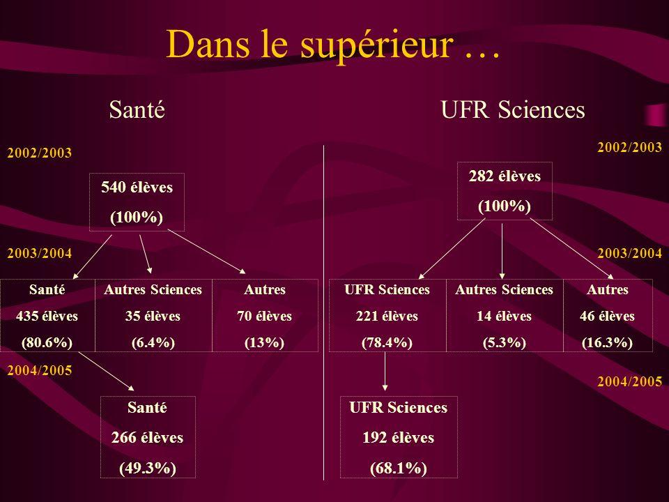 Dans le supérieur … DUT Production 93 élèves (100%) Autres 6 élèves (6.5%) Autres Sciences 9 élèves (9.6%) DUT Production 78 élèves (83.9%) UFR Sciences 45 élèves (48.4%) 2002/2003 2003/2004 2004/2005