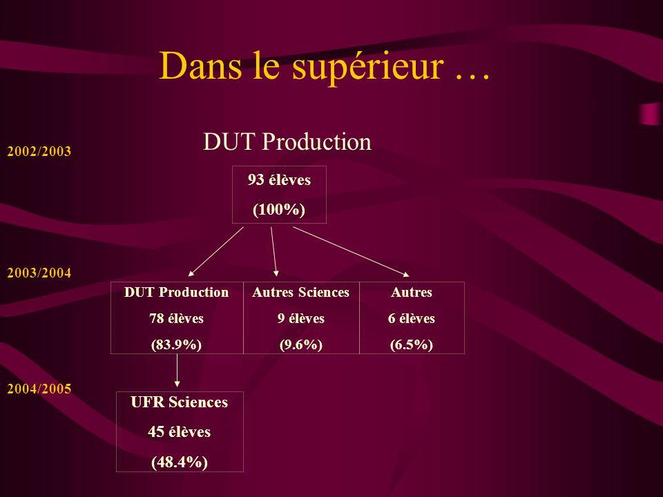 Dans le supérieur … DUT Production 93 élèves (100%) Autres 6 élèves (6.5%) Autres Sciences 9 élèves (9.6%) DUT Production 78 élèves (83.9%) UFR Scienc