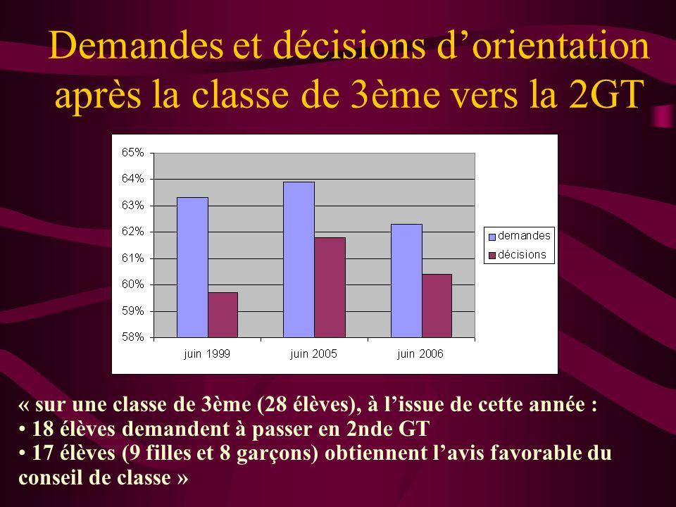 Demandes et décisions dorientation après la classe de 3ème vers la 2GT « sur une classe de 3ème (28 élèves), à lissue de cette année : 18 élèves deman