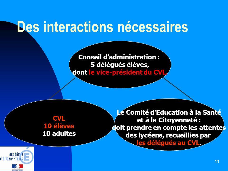 11 Des interactions nécessaires Conseil dadministration : 5 délégués élèves, dont le vice-président du CVL. CVL 10 élèves 10 adultes Le Comité dEducat