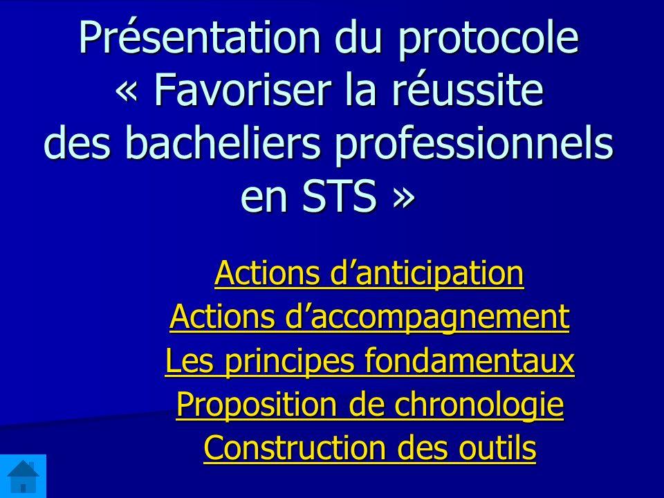 Présentation du protocole « Favoriser la réussite des bacheliers professionnels en STS » Actions danticipation Actions danticipation Actions daccompag