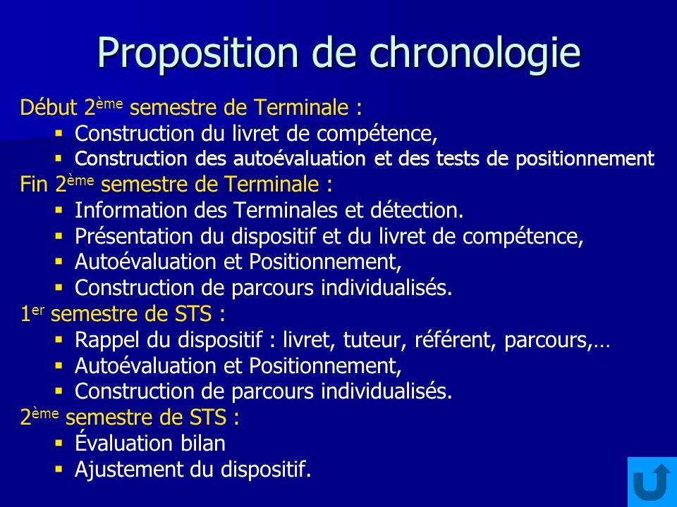 Proposition de chronologie Début 2 ème semestre de Terminale : Construction du livret de compétence, Construction des autoévaluation et des tests de p