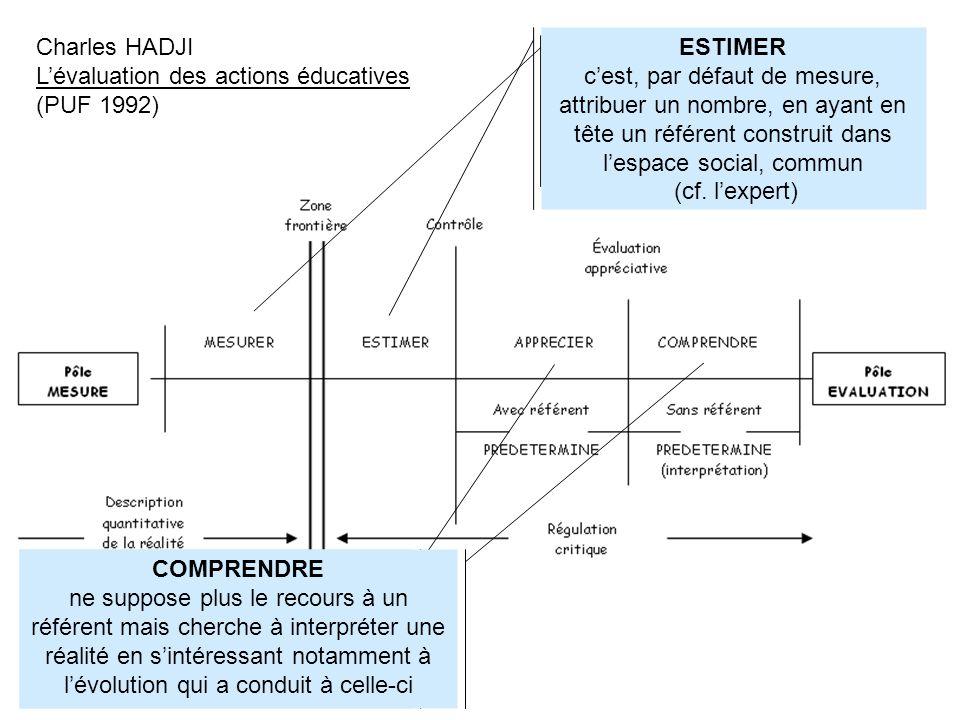 Charles HADJI Lévaluation des actions éducatives (PUF 1992) MESURER cest associer un nombre à une performance avec pour modèle les sciences « exactes