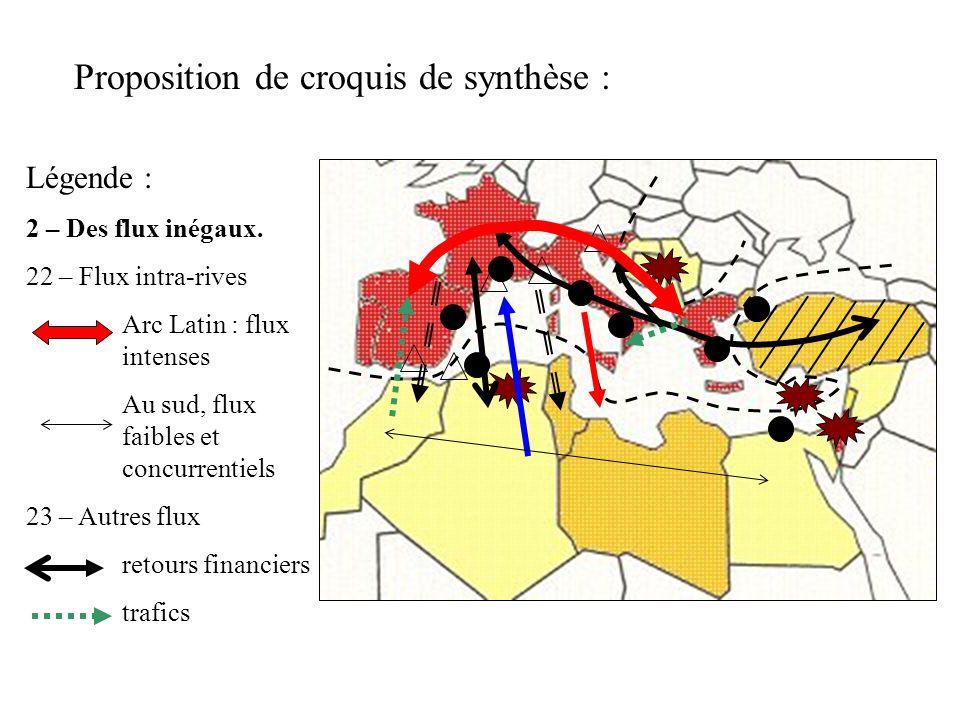 Proposition de croquis de synthèse : Légende : 2 – Des flux inégaux. 22 – Flux intra-rives Arc Latin : flux intenses Au sud, flux faibles et concurren
